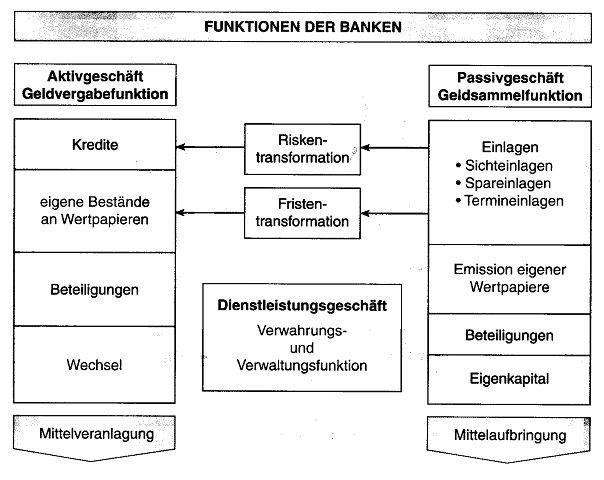 Bank : Was macht die Bank mit dem Geld - schule.at