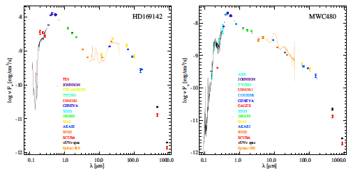 Example Spectral Energy Distribution (SED) plots of protostellar sources
